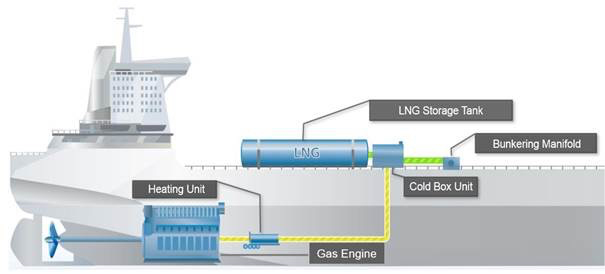 LNG Supply System (FGSS) from a single source for shipbuilding